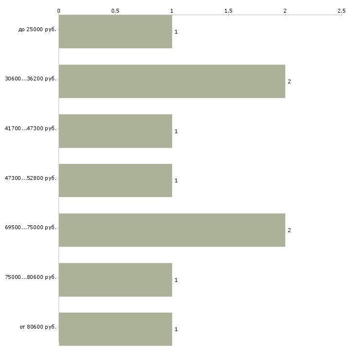 Найти работу заведующий лабораторией  - График распределения вакансий «заведующий лабораторией» по зарплате
