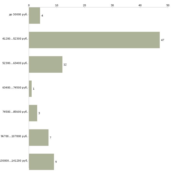 Найти работу заместитель директора по безопасности  - График распределения вакансий «заместитель директора по безопасности» по зарплате