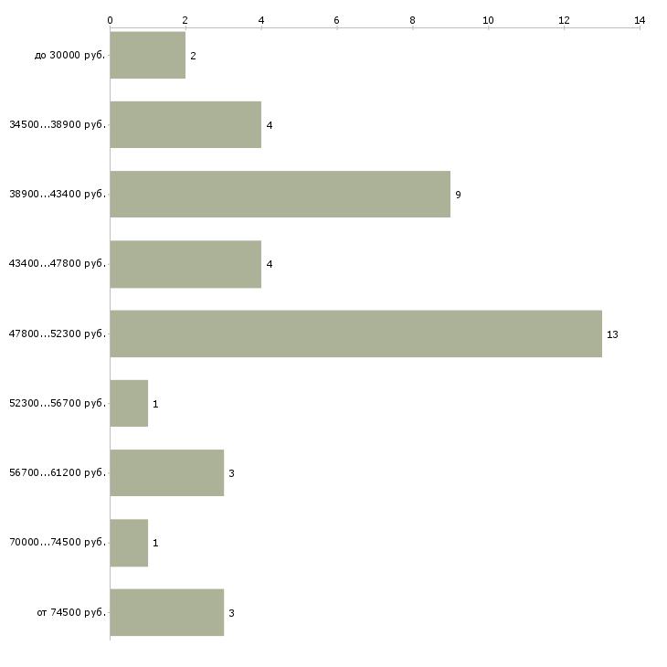 Найти работу импорт менеджер  - График распределения вакансий «импорт менеджер» по зарплате