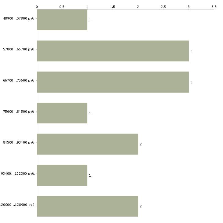 Найти работу инженер овк  - График распределения вакансий «инженер овк» по зарплате