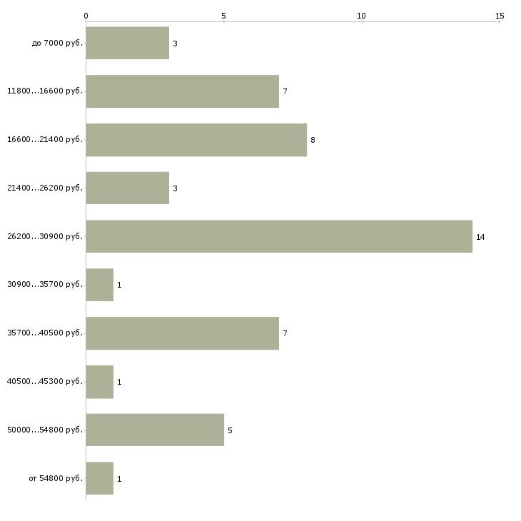 Найти работу инструктор аэробики  - График распределения вакансий «инструктор аэробики» по зарплате