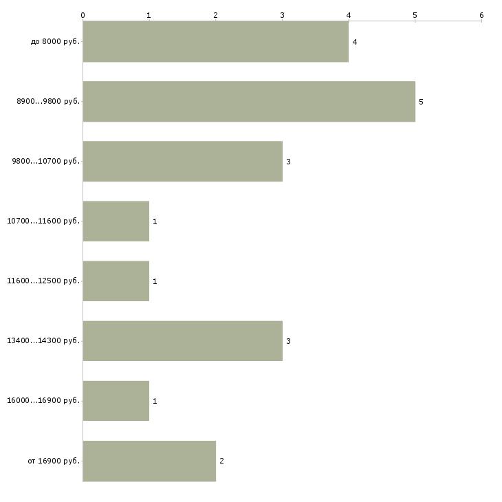 Найти работу инструктор  - График распределения вакансий «инструктор» по зарплате