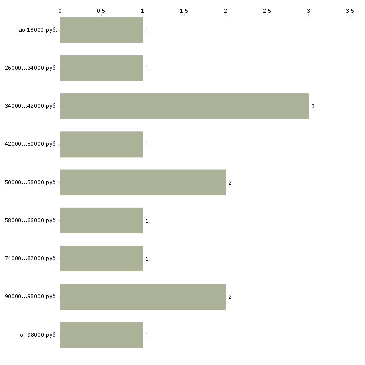 Найти работу информационная безопасность  - График распределения вакансий «информационная безопасность» по зарплате