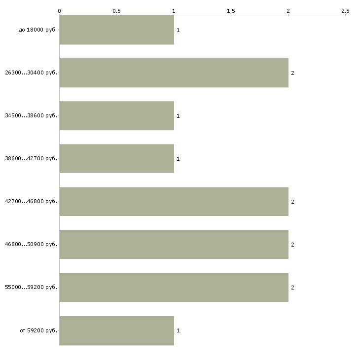 Найти работу историк  - График распределения вакансий «историк» по зарплате