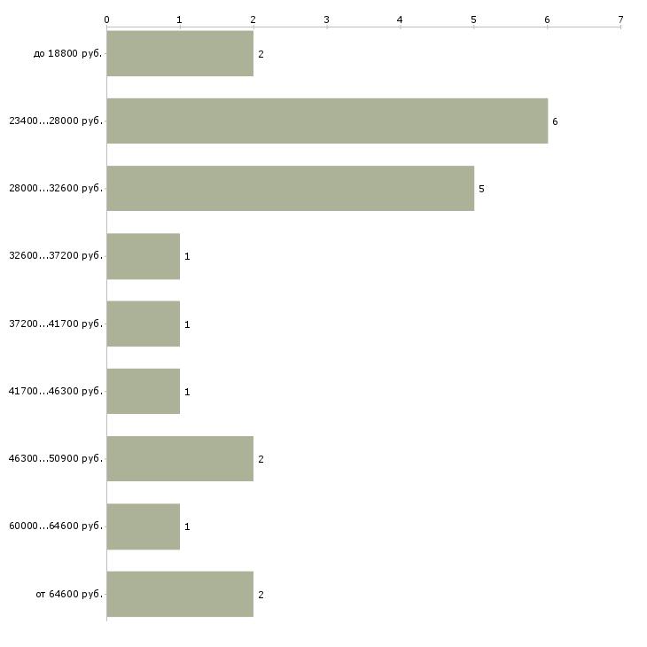 Найти работу капитан механик  - График распределения вакансий «капитан механик» по зарплате