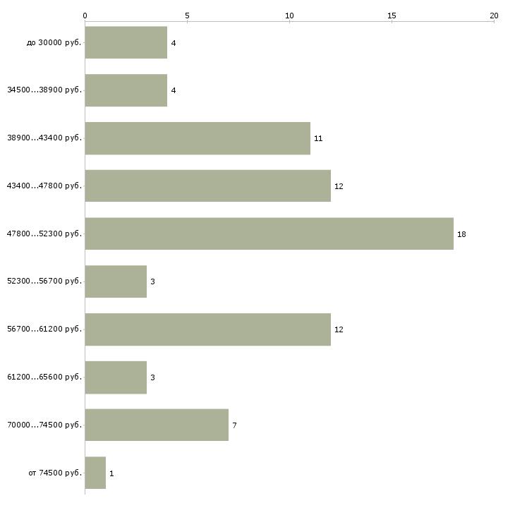 Найти работу коллектор  - График распределения вакансий «коллектор» по зарплате