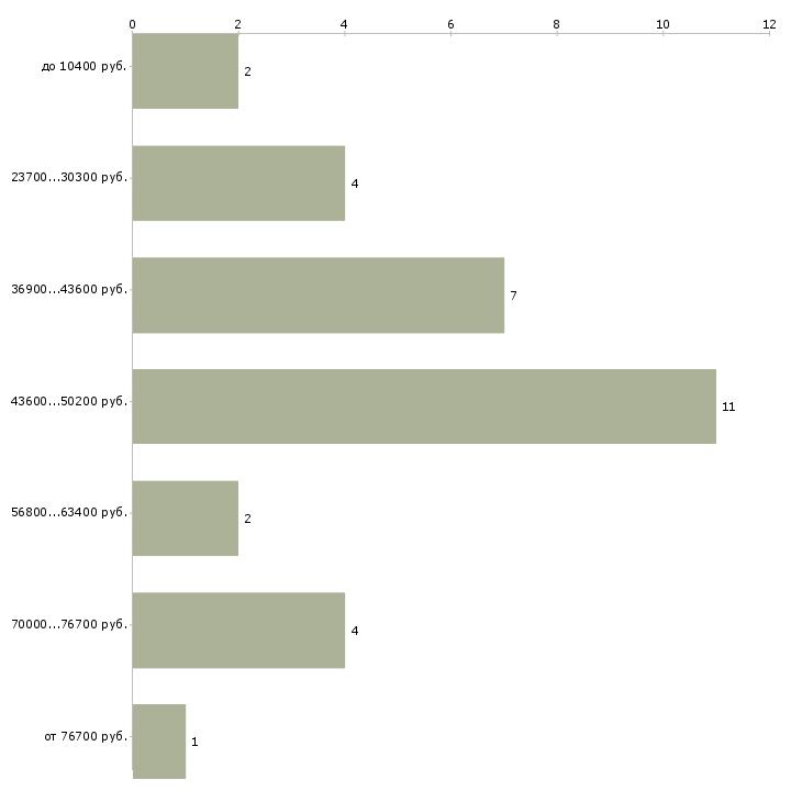 Найти работу корреспондент  - График распределения вакансий «корреспондент» по зарплате