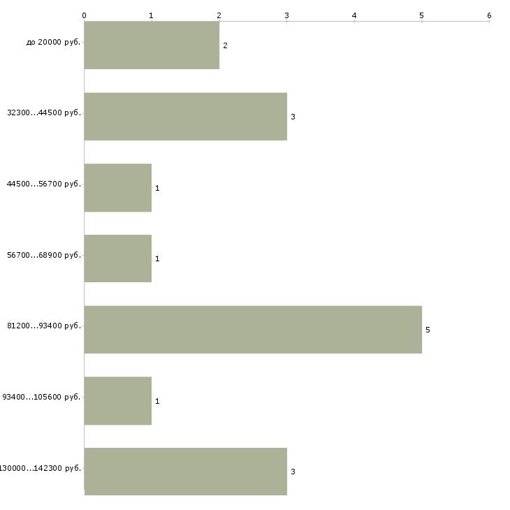 Найти работу кризис менеджер  - График распределения вакансий «кризис менеджер» по зарплате
