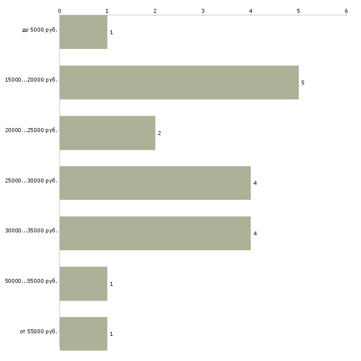 Найти работу маникюрист  - График распределения вакансий «маникюрист» по зарплате