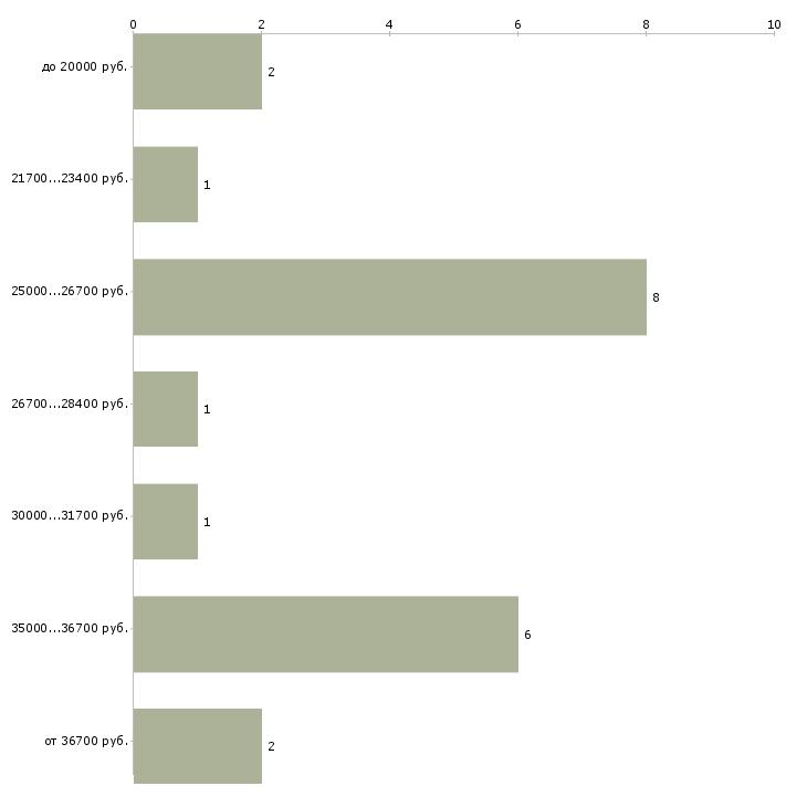 Найти работу медбрат  - График распределения вакансий «медбрат» по зарплате