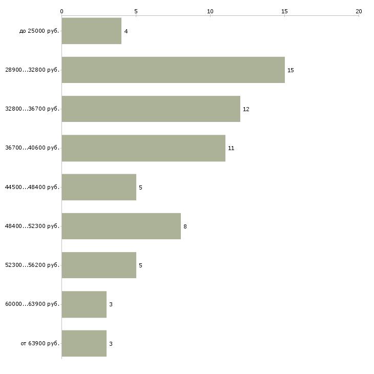 Найти работу менеджер в типографию  - График распределения вакансий «менеджер в типографию» по зарплате