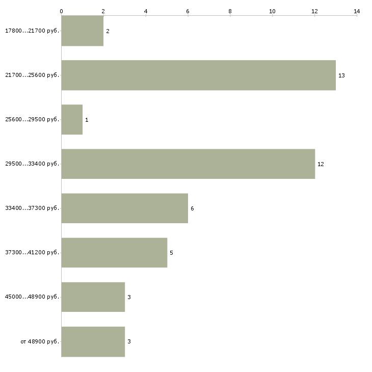 Найти работу менеджер по визам  - График распределения вакансий «менеджер по визам» по зарплате