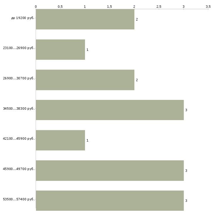 Найти работу менеджер по логистике  - График распределения вакансий «менеджер по логистике» по зарплате