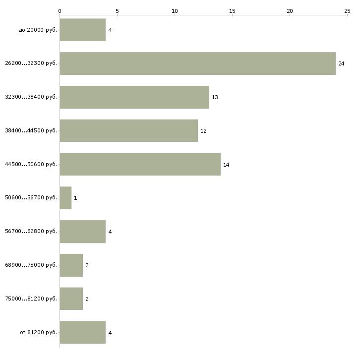 Найти работу менеджер по продажам спецтехники  - График распределения вакансий «менеджер по продажам спецтехники» по зарплате