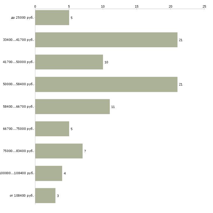 Найти работу менеджер по таможенному оформлению  - График распределения вакансий «менеджер по таможенному оформлению» по зарплате