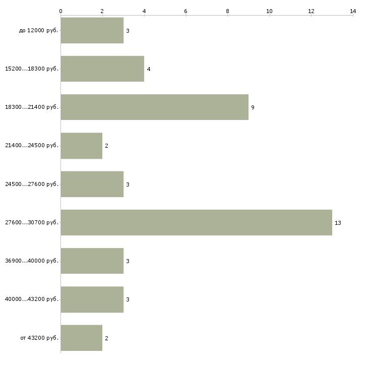 Найти работу научный сотрудник  - График распределения вакансий «научный сотрудник» по зарплате
