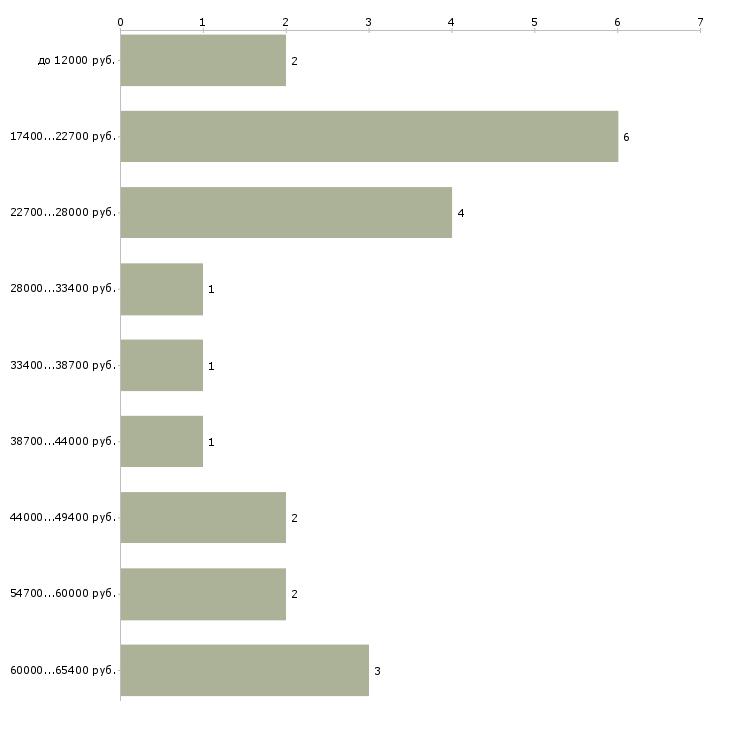 Найти работу начальник отдела кассовых операций  - График распределения вакансий «начальник отдела кассовых операций» по зарплате