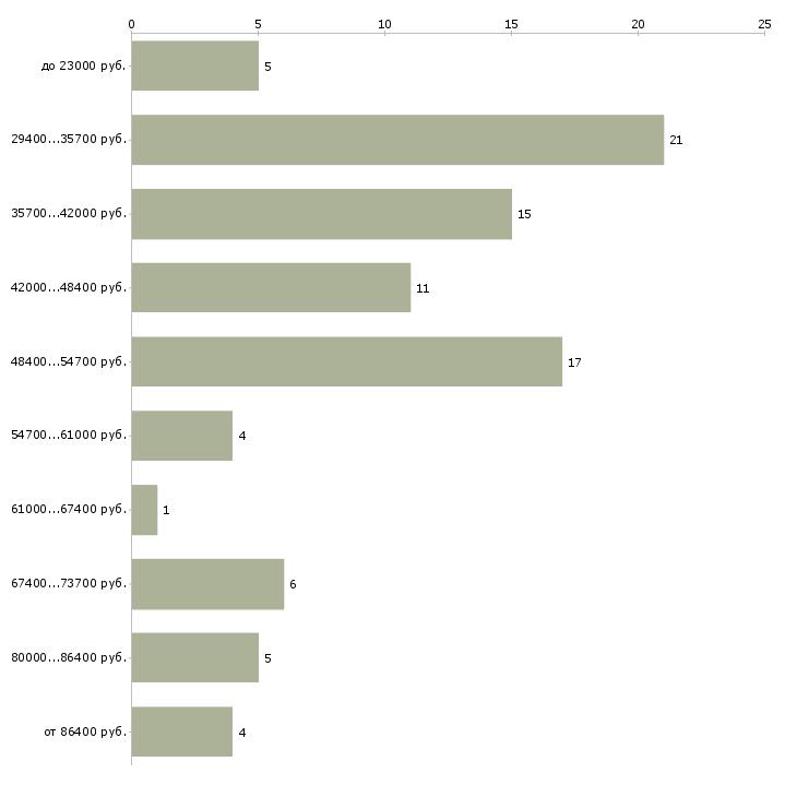 Найти работу начальник склада  - График распределения вакансий «начальник склада» по зарплате