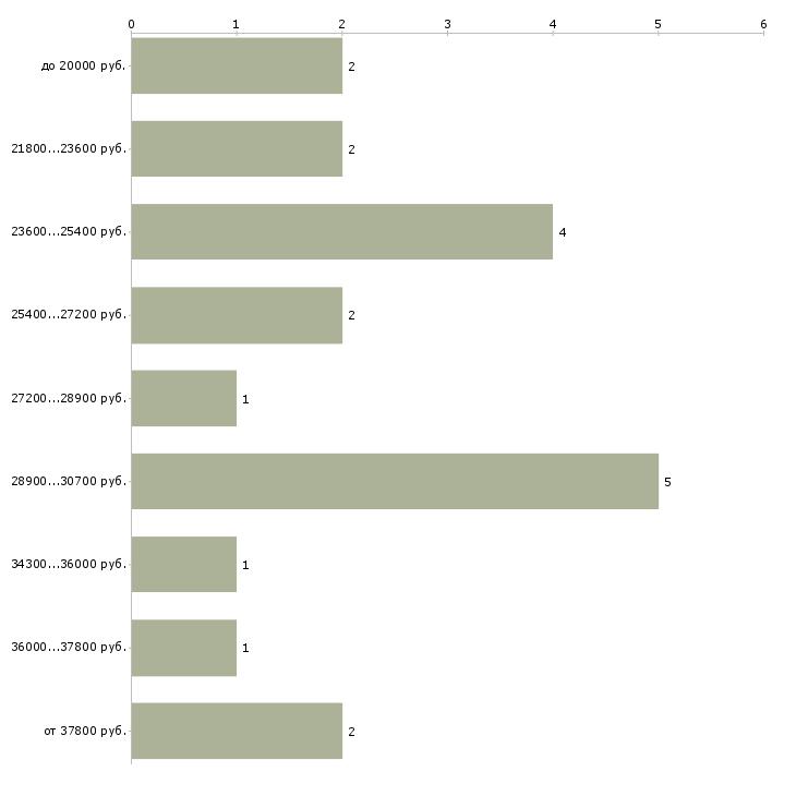 Найти работу обработчик  - График распределения вакансий «обработчик» по зарплате