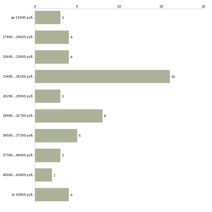 Найти работу обходчик  - График распределения вакансий «обходчик» по зарплате