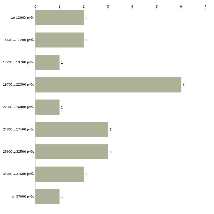 Найти работу оператор машинного доения  - График распределения вакансий «оператор машинного доения» по зарплате