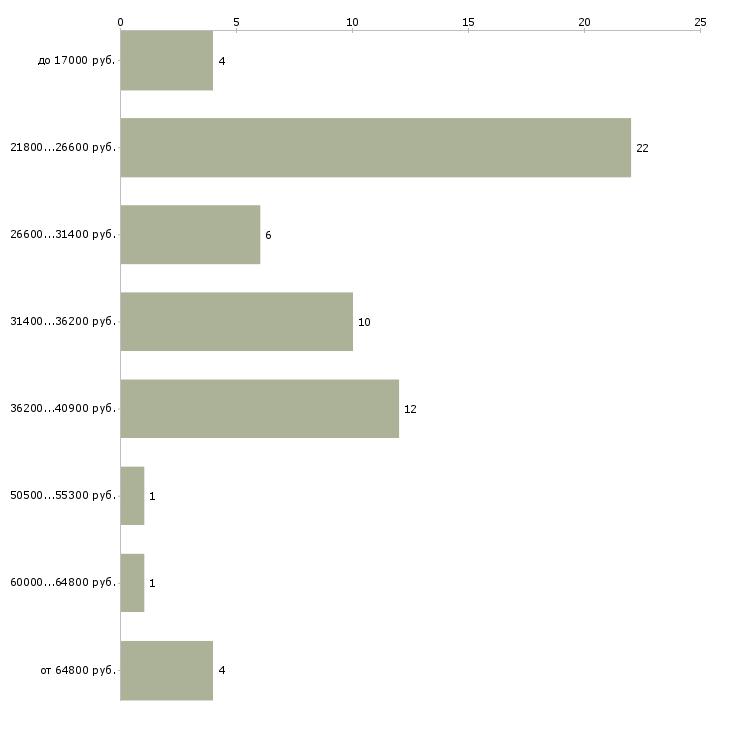 Найти работу оператор печатного оборудования  - График распределения вакансий «оператор печатного оборудования» по зарплате