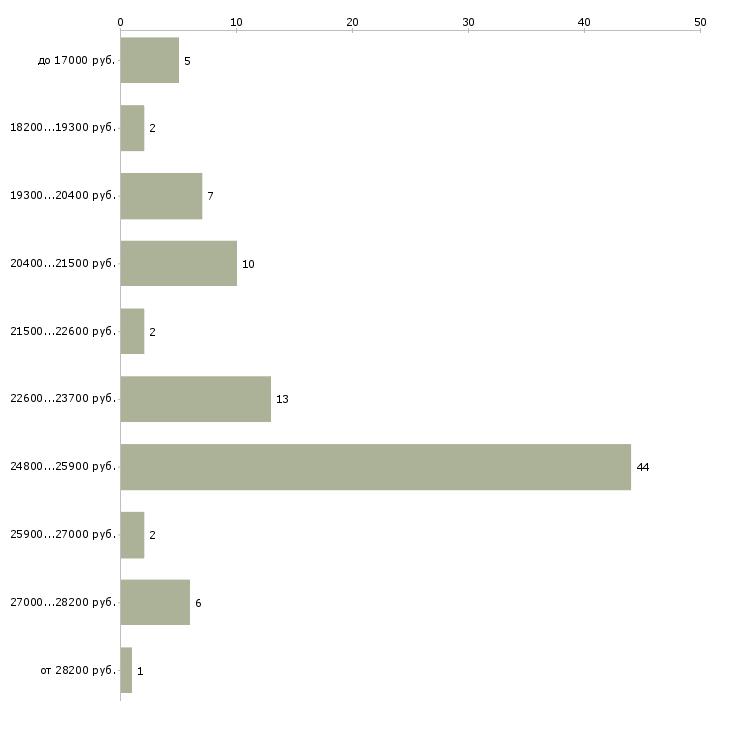 Найти работу оператор торгового зала  - График распределения вакансий «оператор торгового зала» по зарплате