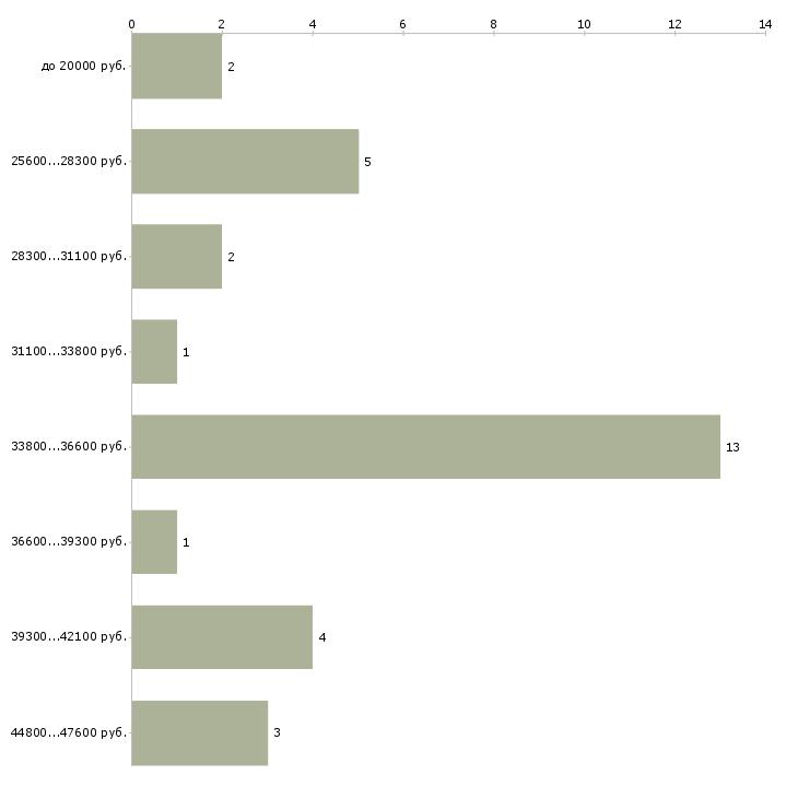 Найти работу охранник со знанием английского языка  - График распределения вакансий «охранник со знанием английского языка» по зарплате