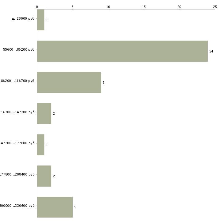Найти работу персональный ассистент  - График распределения вакансий «персональный ассистент» по зарплате