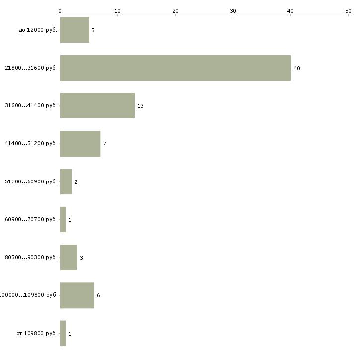 Найти работу пиар менеджер  - График распределения вакансий «пиар менеджер» по зарплате