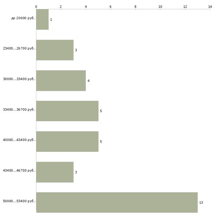 Найти работу полировщик автомобилей  - График распределения вакансий «полировщик автомобилей» по зарплате