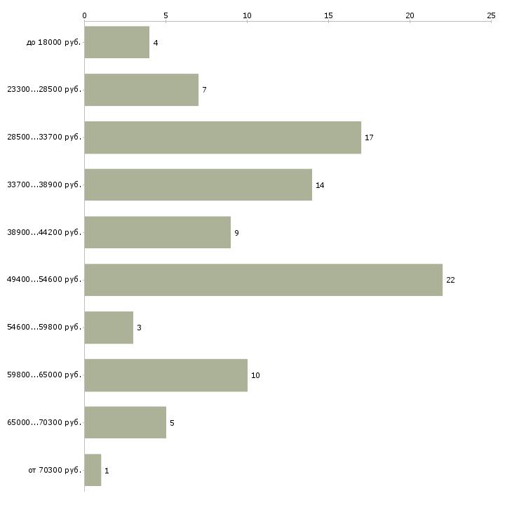 Найти работу приемщик заказов  - График распределения вакансий «приемщик заказов» по зарплате