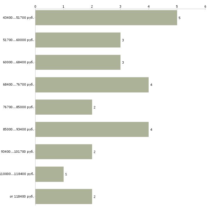 Найти работу программист asp net  - График распределения вакансий «программист asp net» по зарплате