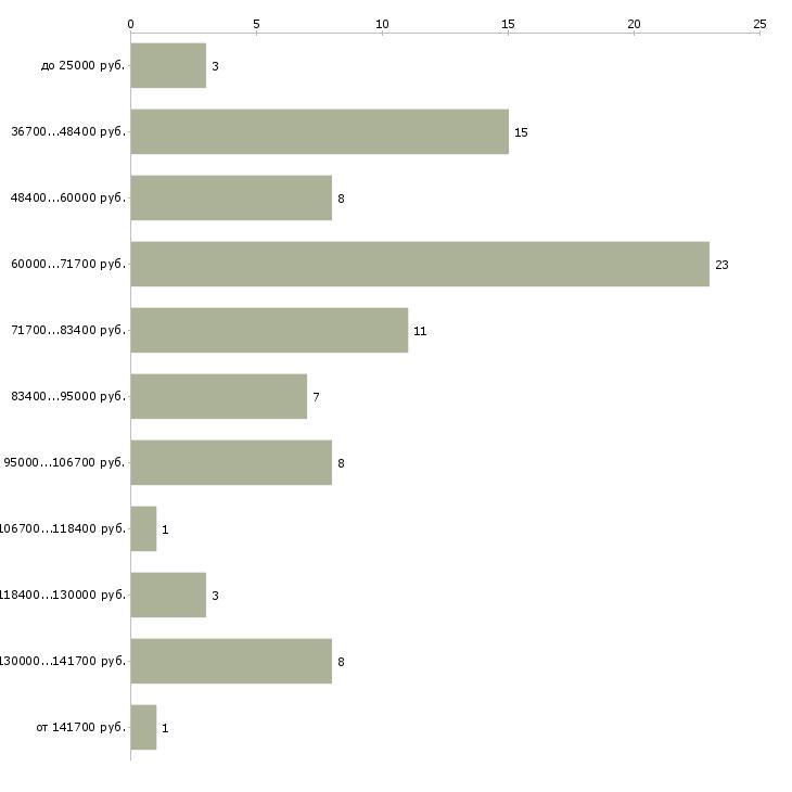 Найти работу программист java  - График распределения вакансий «программист java» по зарплате