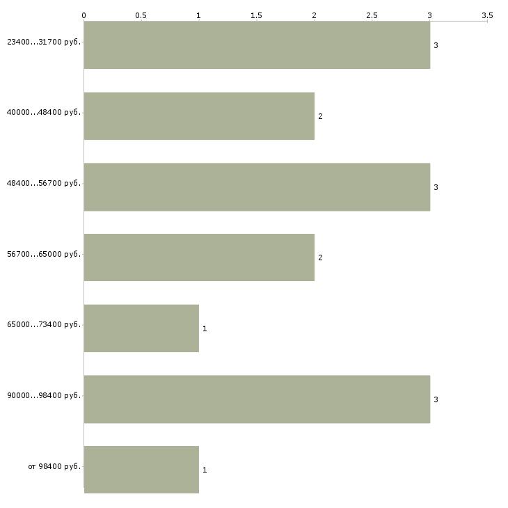 Найти работу программист linux  - График распределения вакансий «программист linux» по зарплате