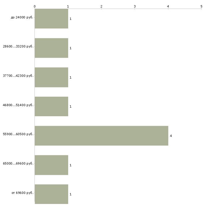 Найти работу пульмонолог  - График распределения вакансий «пульмонолог» по зарплате