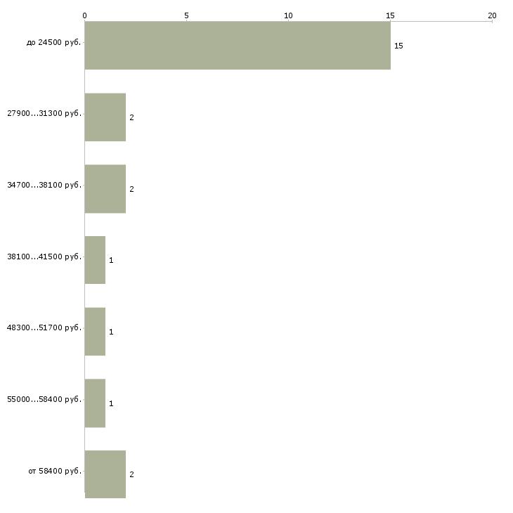 Найти работу работник архива  - График распределения вакансий «работник архива» по зарплате