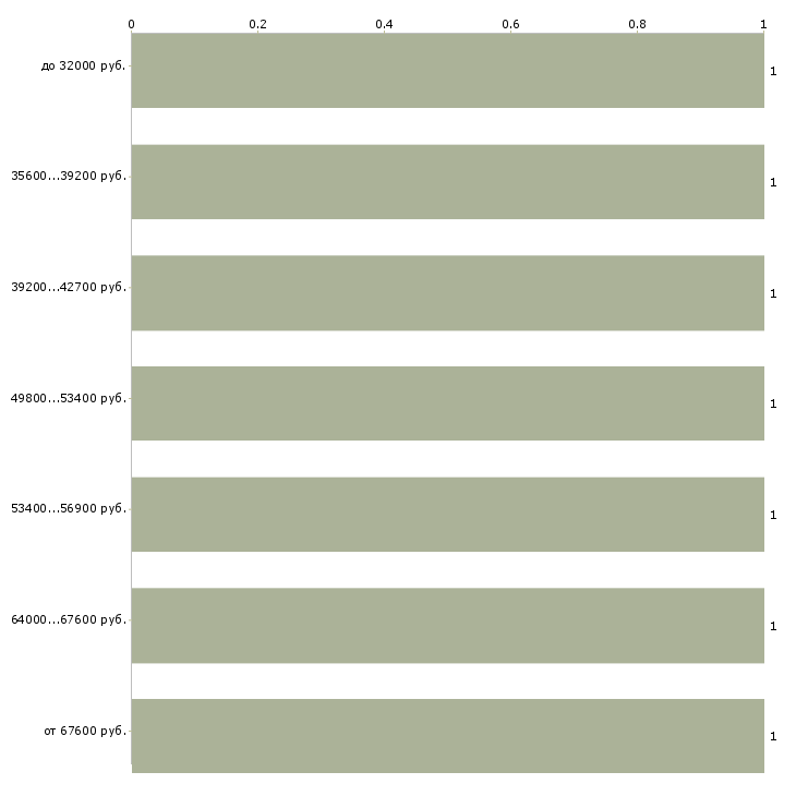 Найти работу работник склада  - График распределения вакансий «работник склада» по зарплате