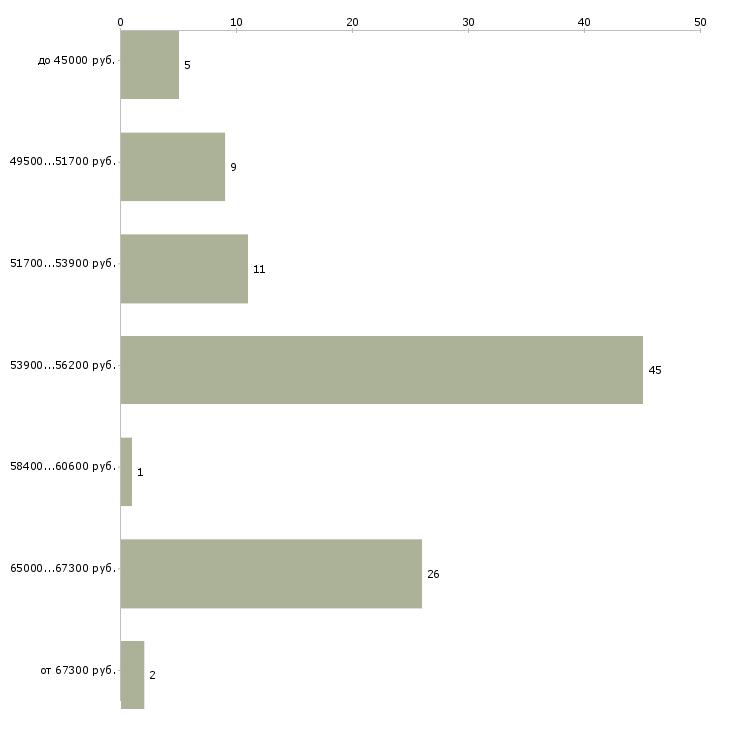 Найти работу разметчик  - График распределения вакансий «разметчик» по зарплате