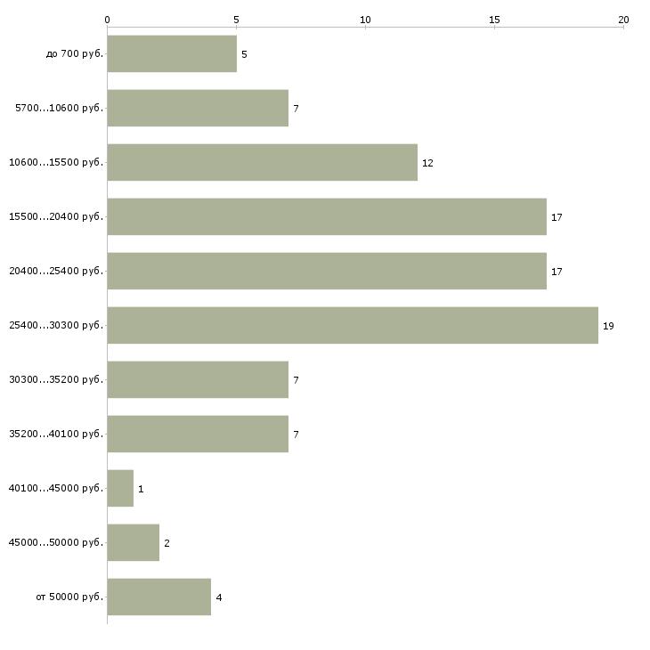Найти работу рамщик  - График распределения вакансий «рамщик» по зарплате
