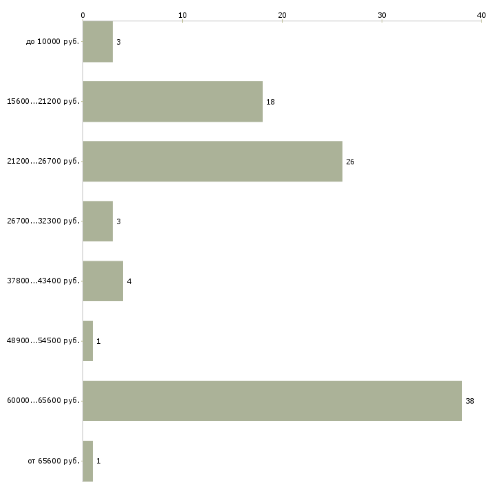 Найти работу распространитель рекламы  - График распределения вакансий «распространитель рекламы» по зарплате