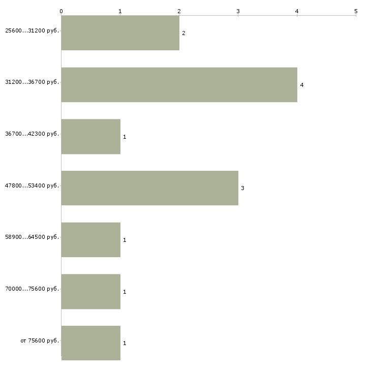 Найти работу региональный менеджер по продажам  - График распределения вакансий «региональный менеджер по продажам» по зарплате