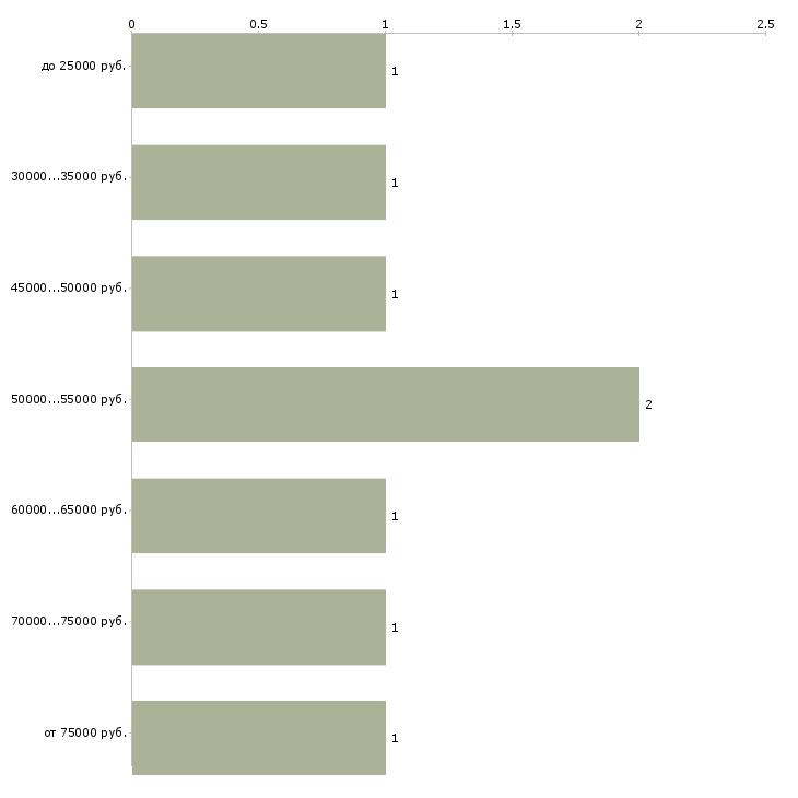 Найти работу режиссер монтажа  - График распределения вакансий «режиссер монтажа» по зарплате