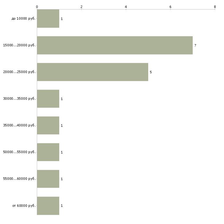 Найти работу санитар  - График распределения вакансий «санитар» по зарплате