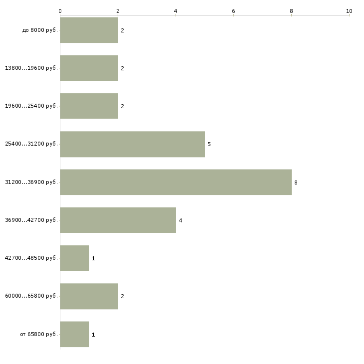 Найти работу социальный педагог  - График распределения вакансий «социальный педагог» по зарплате