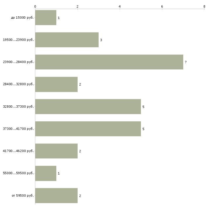 Найти работу социолог  - График распределения вакансий «социолог» по зарплате