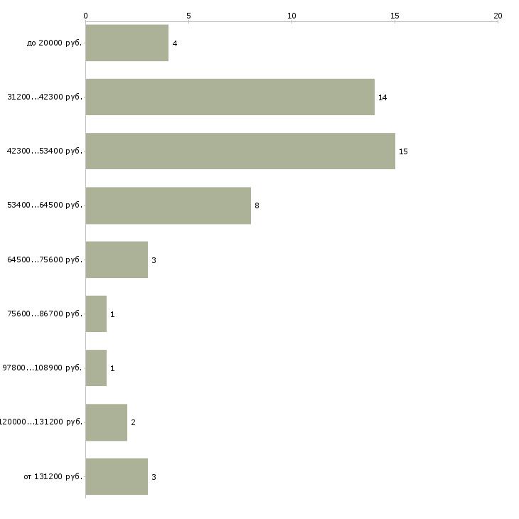 Найти работу специалист казначейства  - График распределения вакансий «специалист казначейства» по зарплате