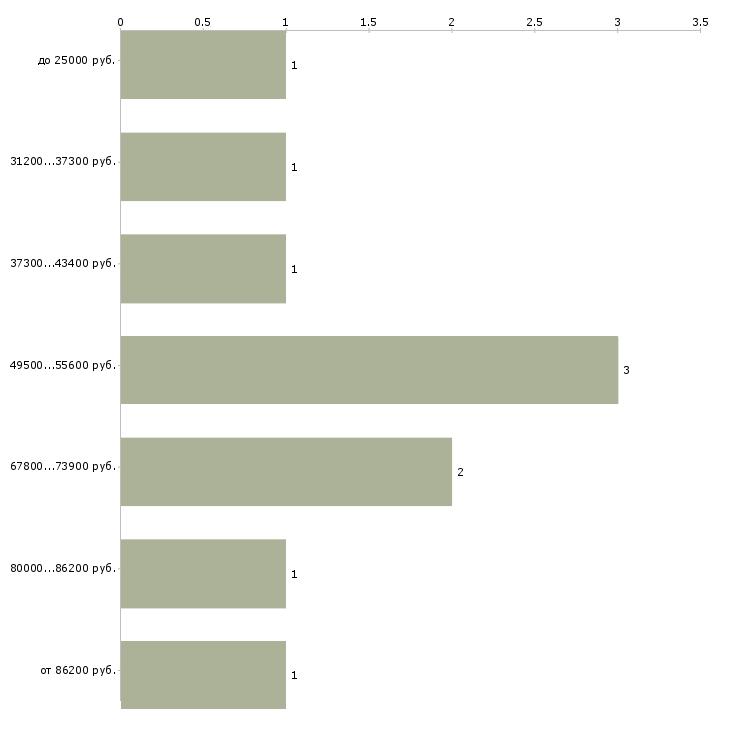 Найти работу специалист по аренде  - График распределения вакансий «специалист по аренде» по зарплате