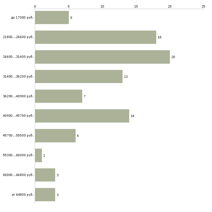 Найти работу специалист по мотивации персонала  - График распределения вакансий «специалист по мотивации персонала» по зарплате