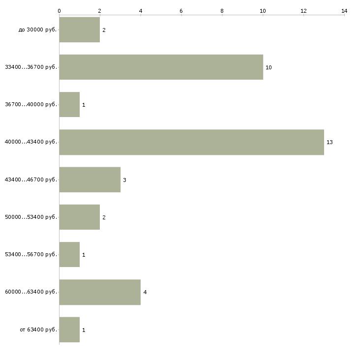 Найти работу специалист тендерного отдела  - График распределения вакансий «специалист тендерного отдела» по зарплате